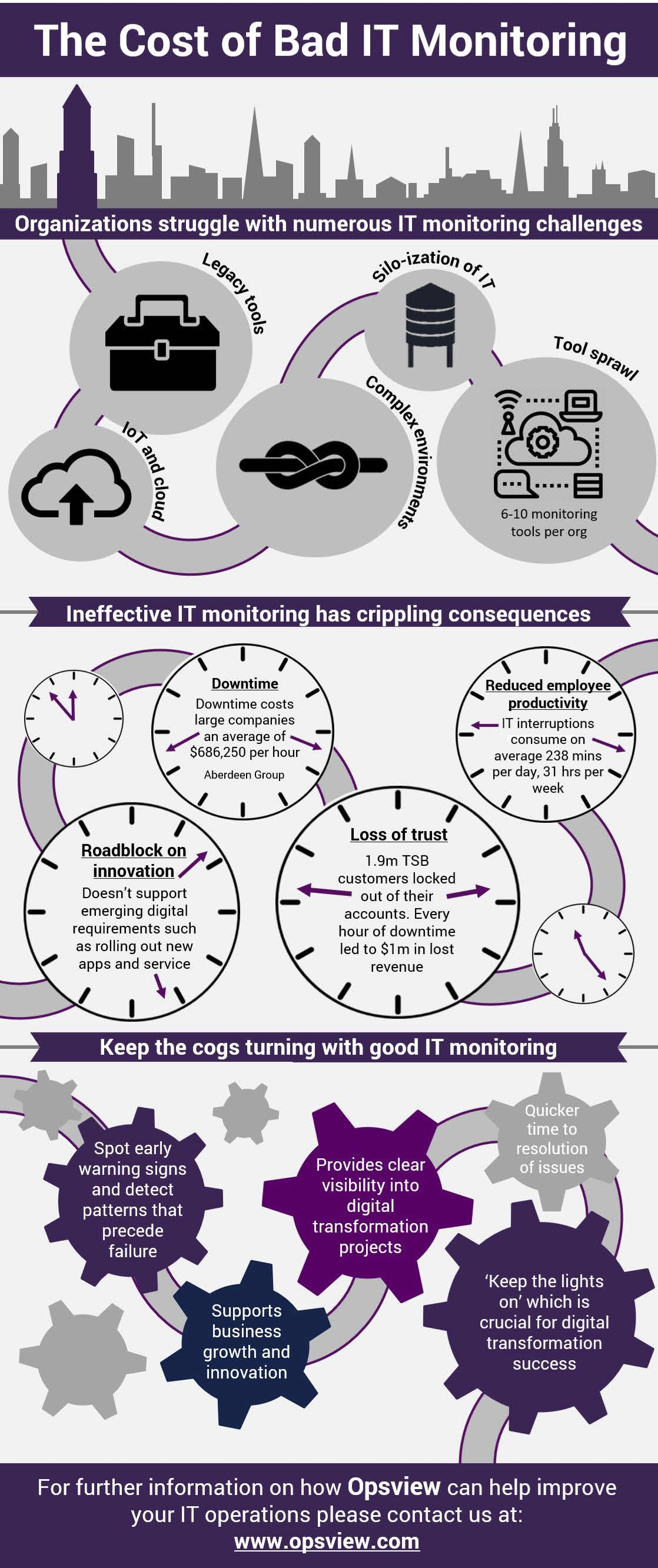 The Cost of Bad IT Monitoring Infographic