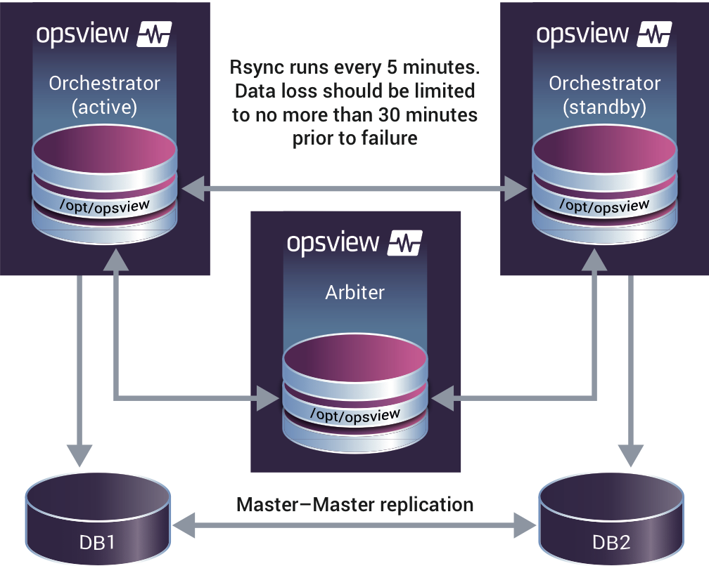 Opsview Disaster Recovery Reference Architecture