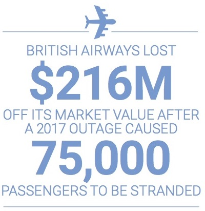 British Airways lost $216M off its market value after a 2017 outage caused 75,000 passengers to be stranded.