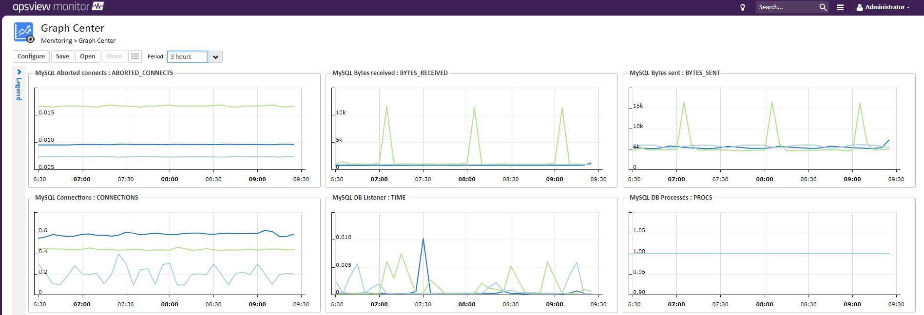 How Monitoring Can Help With Optimizing & Tuning MySQL
