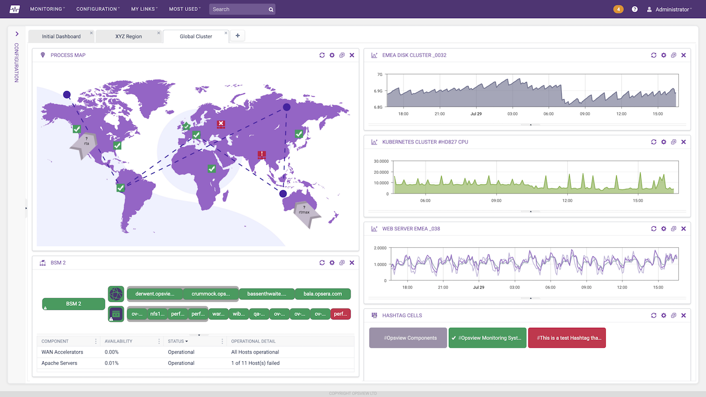 Opsview Dashboard