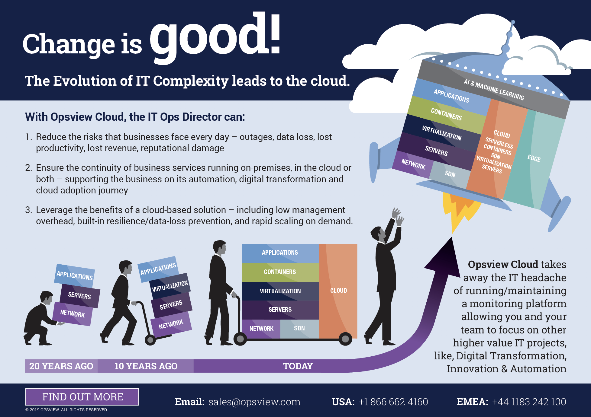 The Evolution of IT Complexity