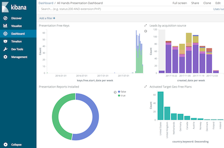 Using the ELK Stack for Business Intelligence | Opsview