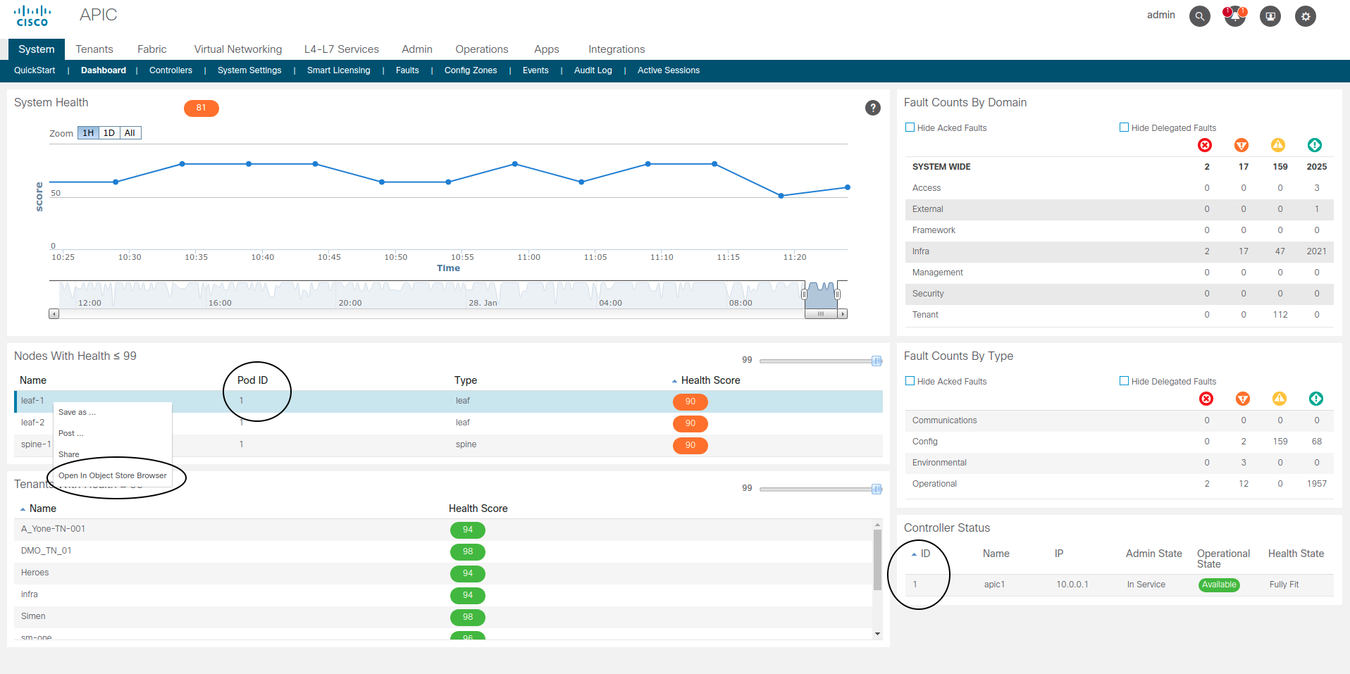 Cisco ACI Dashboard