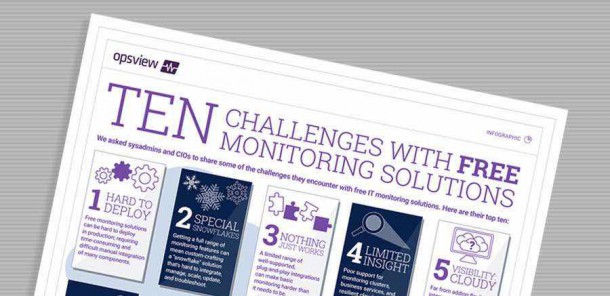 Ten Challenges Free Monitoring Infographic