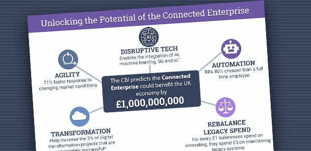 Connected Enterprise Infographic