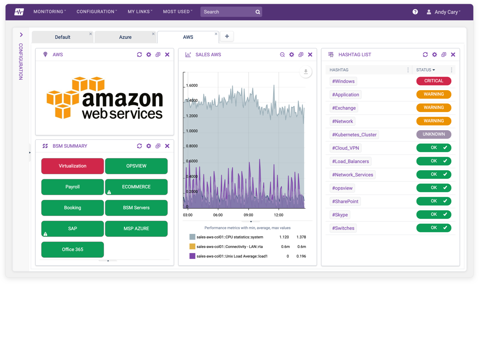 AWS Monitoring Dashboard
