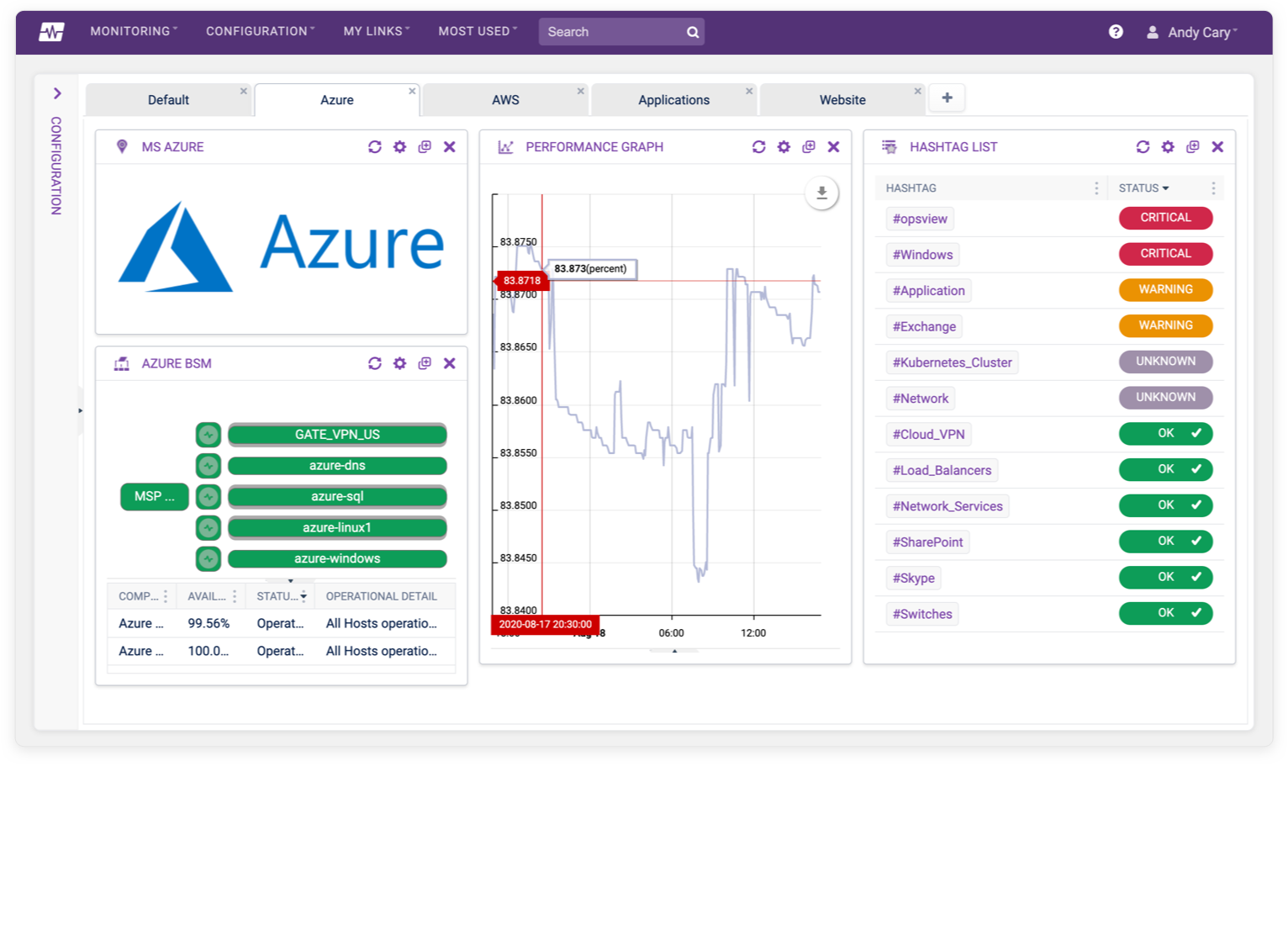 Azure Monitoring Dashboard