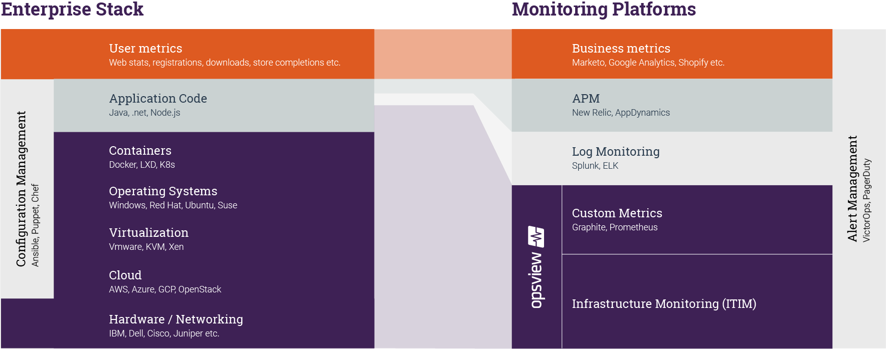 Monitoring the Enterprise Stack