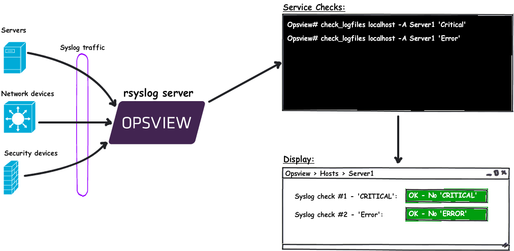Syslog Monitoring with Nagios / Opsview | Opsview