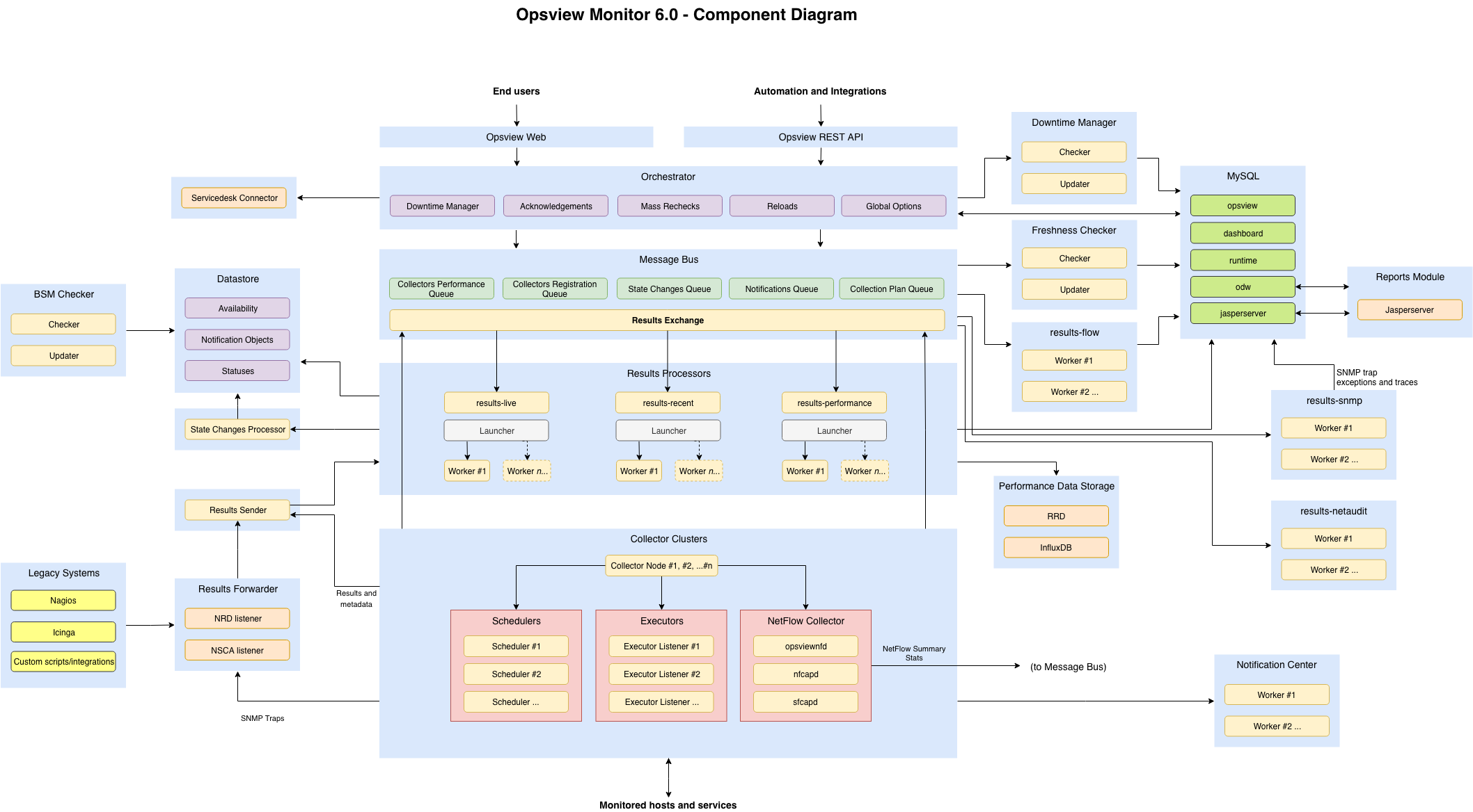 Detailed diagram of Opsview Monitor 6.0 Microservices