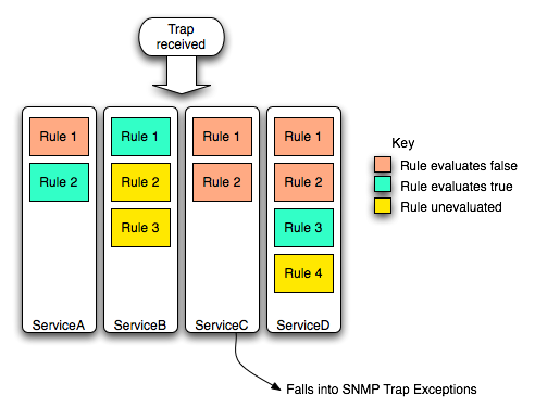 How To Utilize SNMP Traps For More Efficient Monitoring