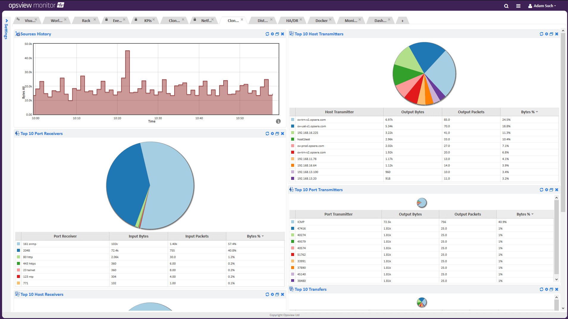 Website monitoring dashboard in Opsview